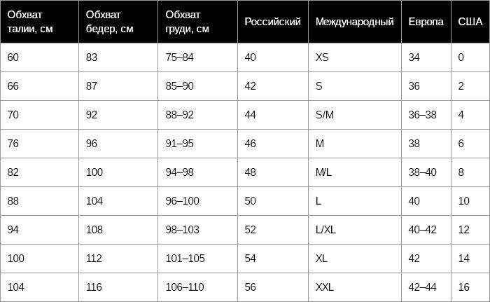 1f0c043bf05c9 Таблицы размеров женской одежды – Мода для полных